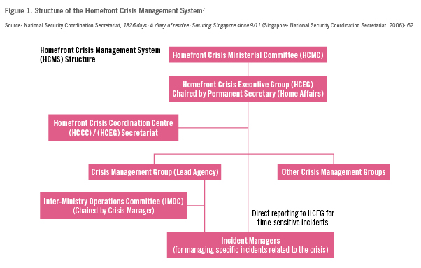 "singapores crisis management services 14 section 2 of this monograph explains mas' crisis management framework as a continuum, starting from ""business-as-usual"" for an fi to its recovery , followed by resolution."