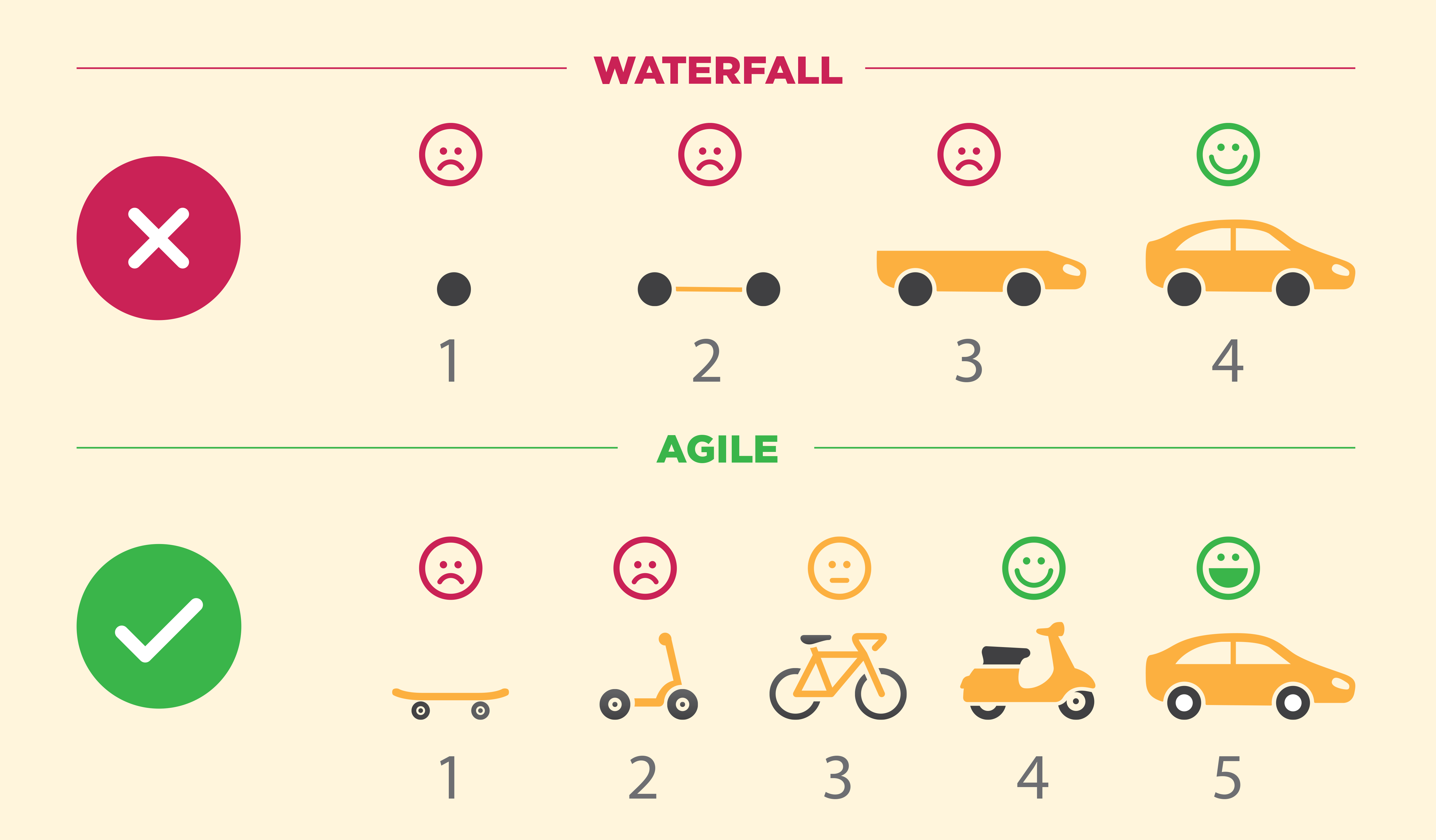 Waterfall_agile