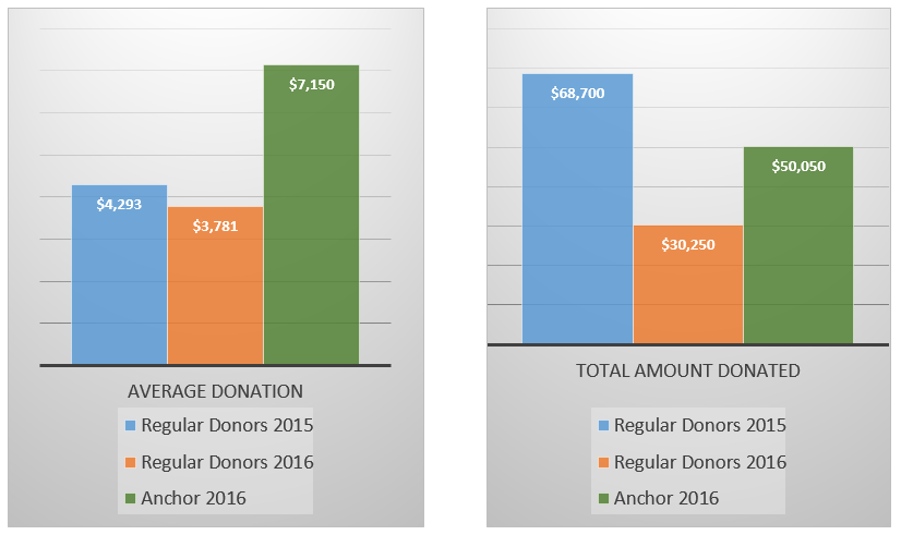 Average Donors / Total Amount Donated