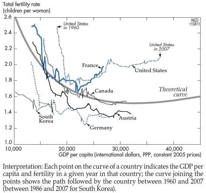An inverse J-shaped curve emerges when TFR is plotted against GDP per capita (selected countries), 1960–2007