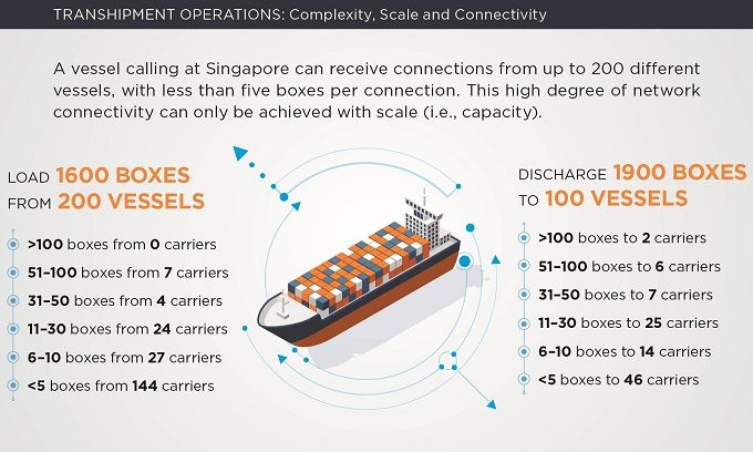 TRANSHIPMENT OPERATIONS - Complexity, Scale and Connectivity
