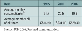 TABLE 1. AVERAGE MONTHLY CONSUMPTION AND BILLS PER HOUSEHOLD, 1995, 2000 AND 2004