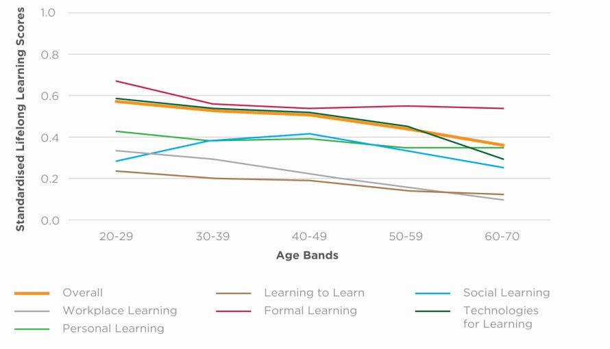 Figure 1. Lifelong Learning Scores, by Age Bands