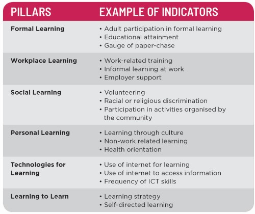Table 1. Example of Indicators for the Six Pillars