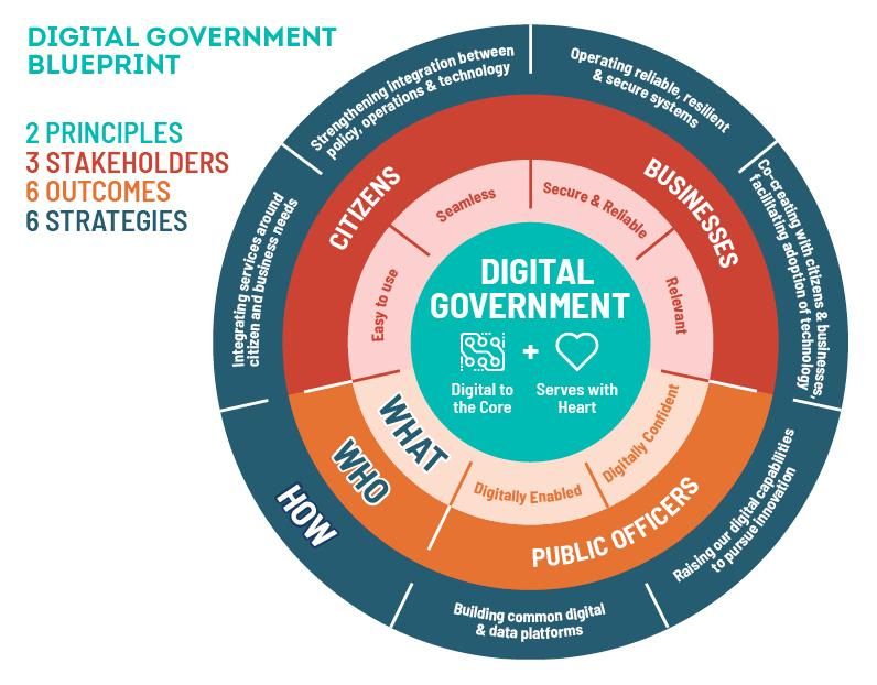 Digital Govt Blueprint