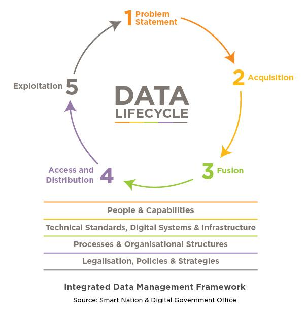 Integrated data mgmt framewk