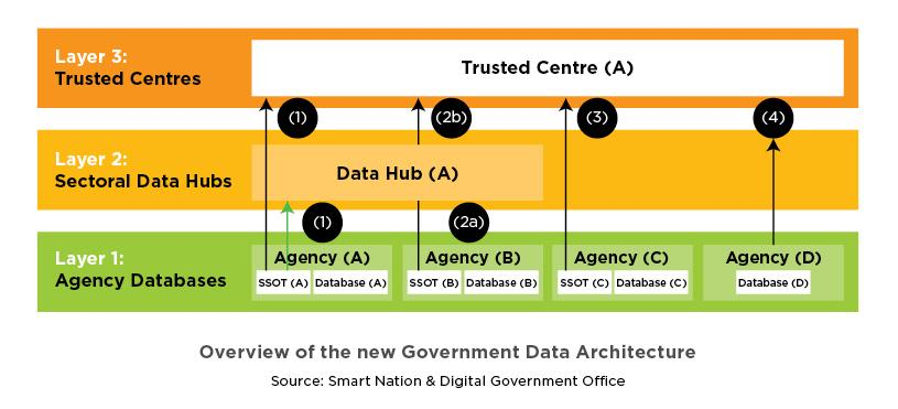 Overview-new govt data architecture