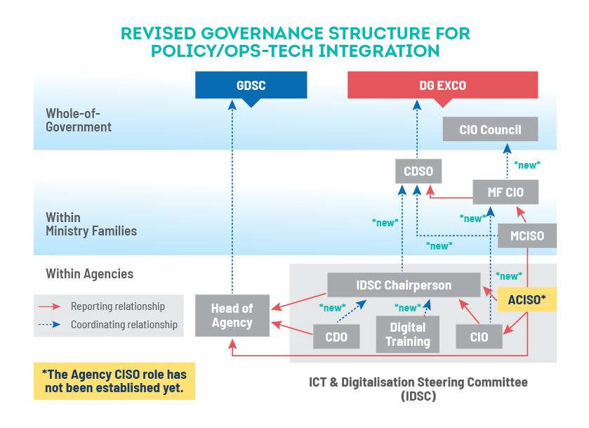 Revised Gov Structure Integration