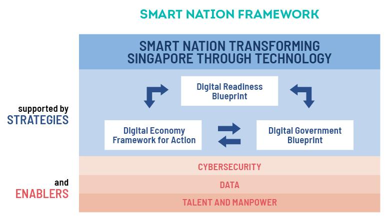 Smart Nation Framework