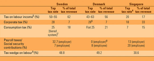 TABLE 3: TAX RATES AND COLLECTIONS IN SWEDEN, DENMARK AND SINGAPORE