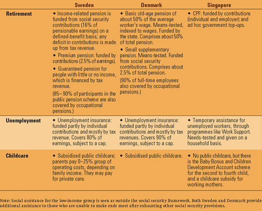 TABLE 4: COMPARISON OF BENEFITS IN SWEDEN, DENMARK AND SINGAPORE